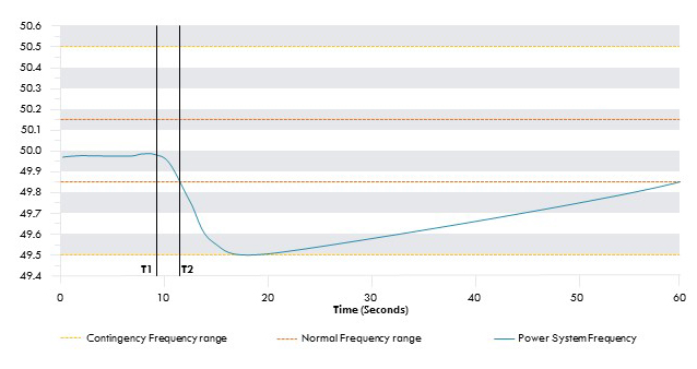 Chart depicting a dip in frequency range