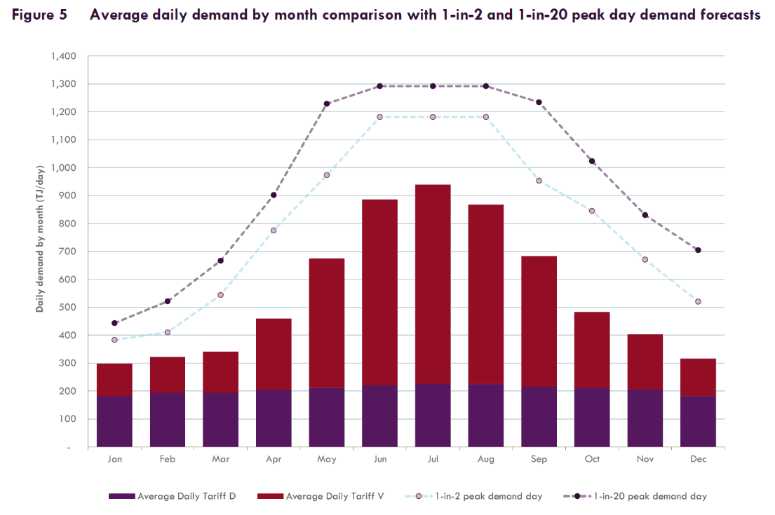 Chart showing average daily demand by month comparison with 1-in-2 and 1-in-20 peak demand forecasts