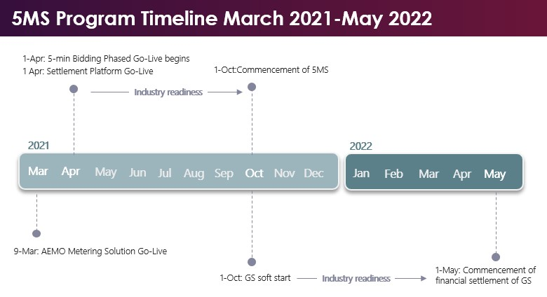 Timeline graphic of the Five Minute Settlement program