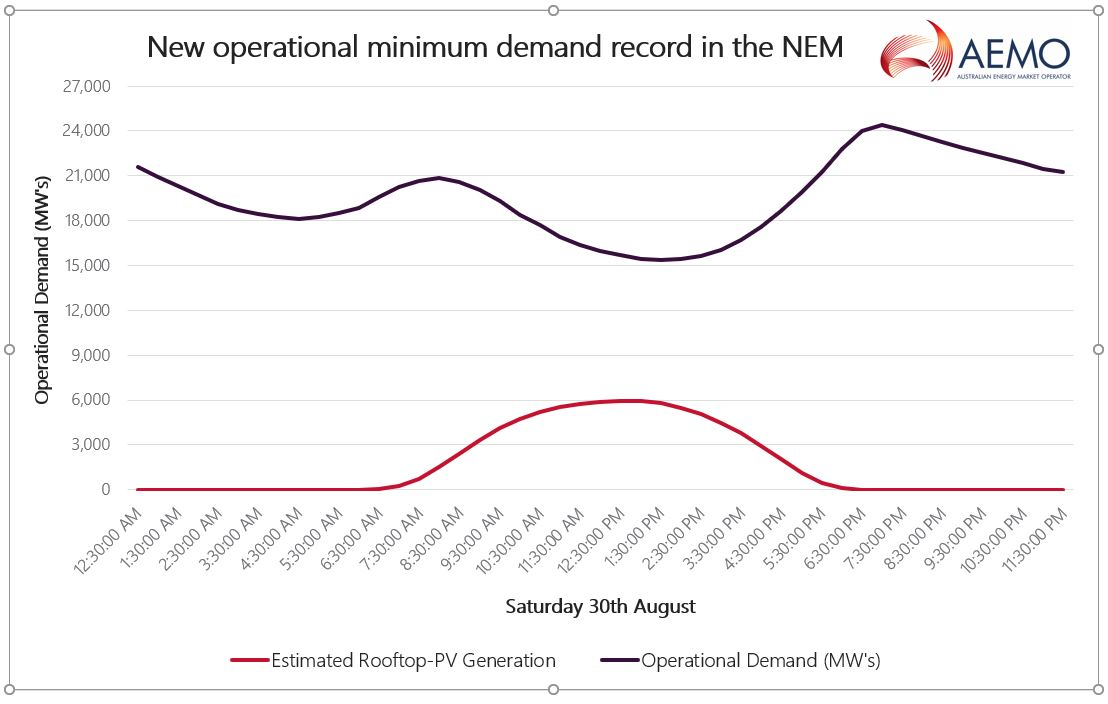Graph showing minimum demand record in the NEM