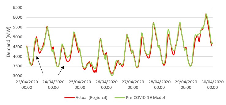 Graph demonstrating operational demand in VIC during April 2020