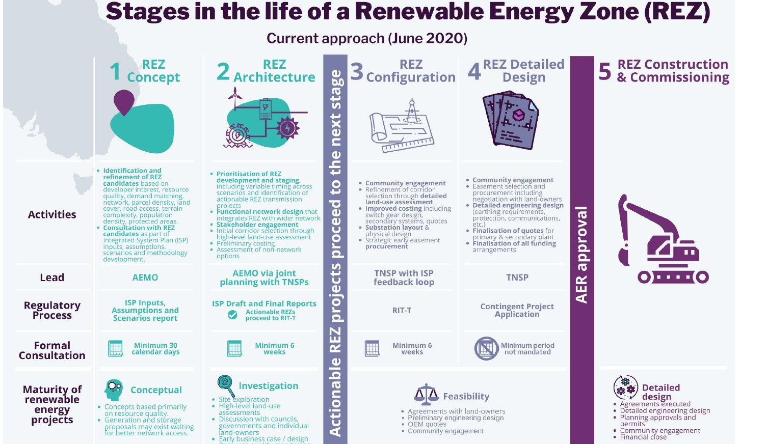 Infographic explaining  stages in the life of renewable energy zones