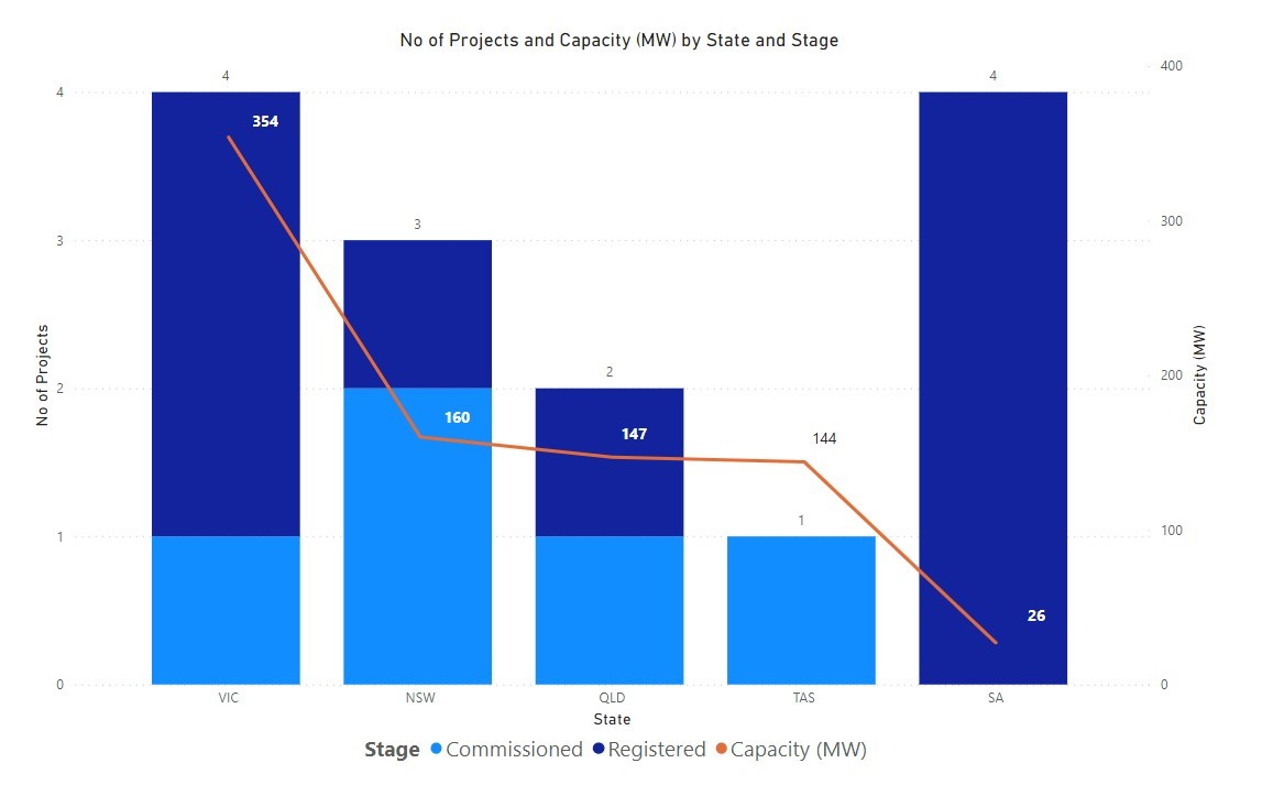 Number of NEM projects by state and stage, both commissioned and registered.