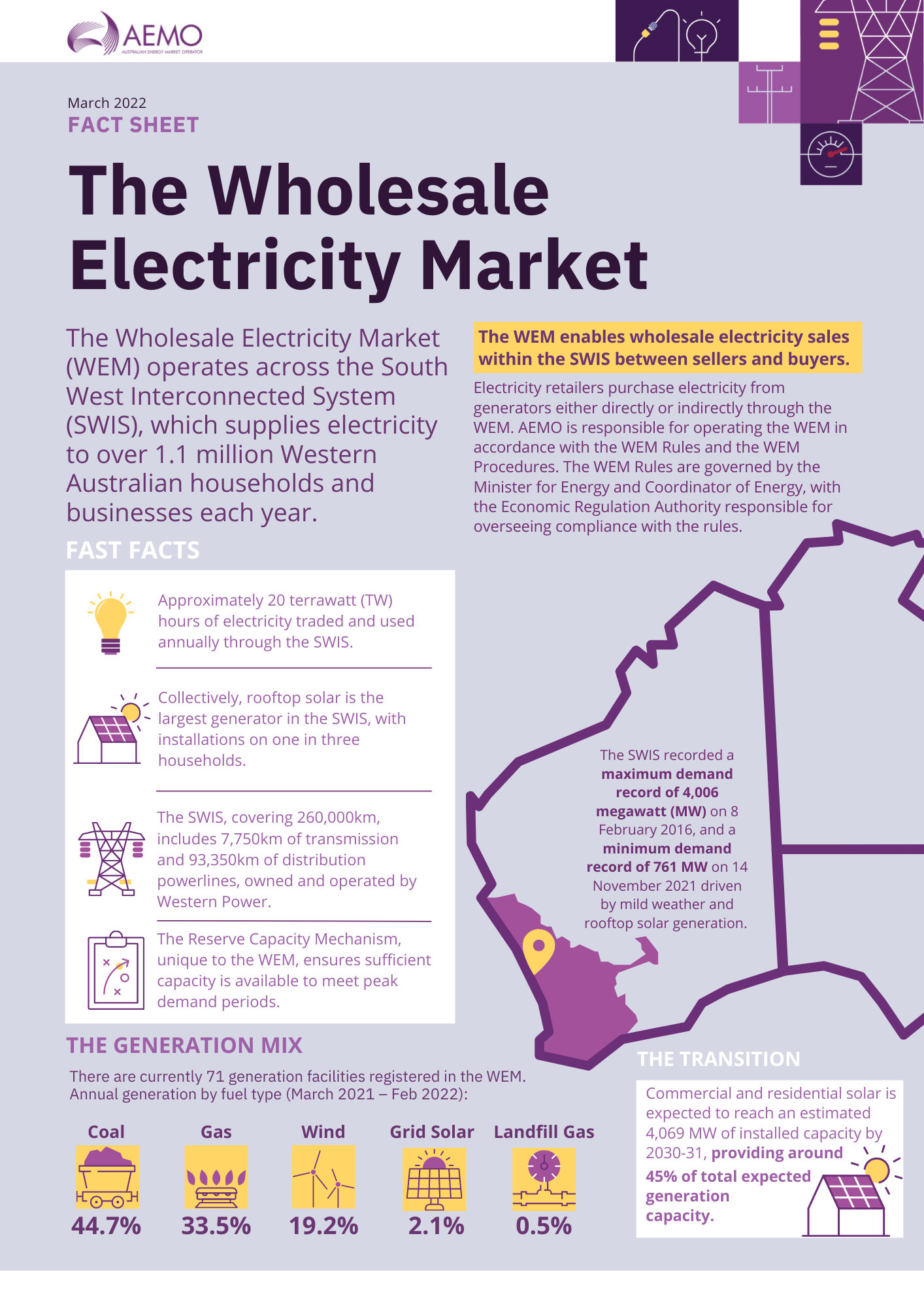 Part one of infographic explaining the Wholesale Electricity Market