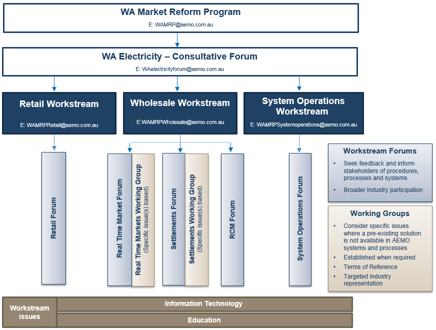 WA MRP diagram of working groups