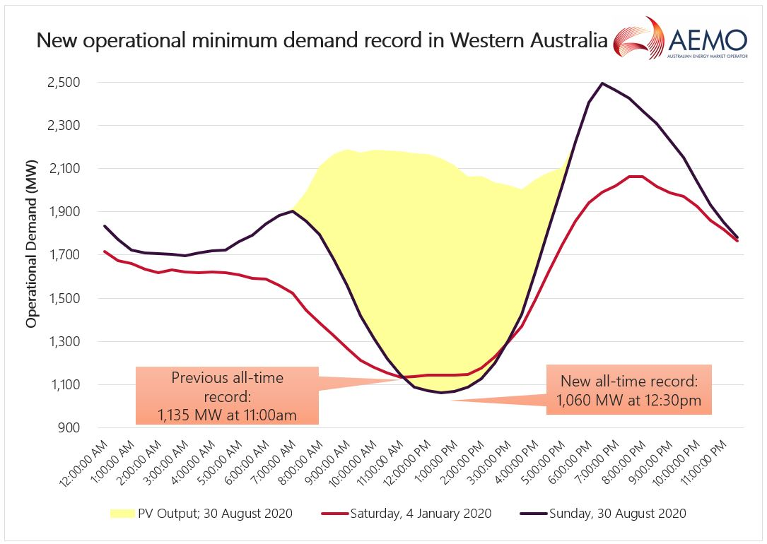 Graph showing record minimum demand in WEM